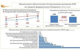 Владимир Кашин: Государство задолжало крестьянству 200 млрд рублей