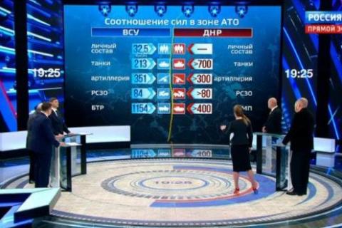 Песков ответил на вопрос, откуда у ДНР 700 танков