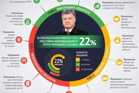 Порошенко в 2016 году не выполнил 80% своих обещаний