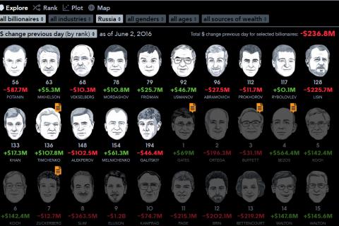 Пятнадцать российских олигархов входят в Топ-200 богатейших людей мира