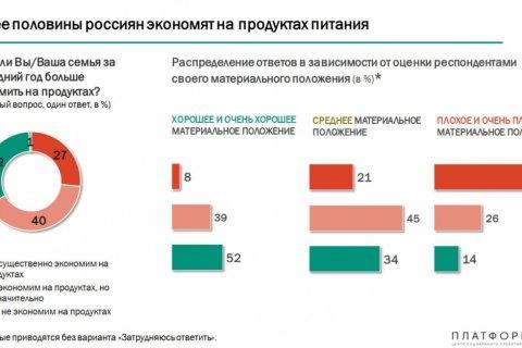 Две трети россиян экономят на продуктах питания