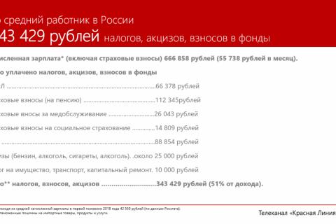 В России граждане платят одни из самых высоких налогов. Мы подсчитали (и ужаснулись)