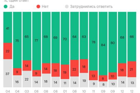 Опрос: Россияне назвали главных врагов страны