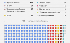 ЦИК опубликовал распределение депутатских мандатов в новой Государственно Думе