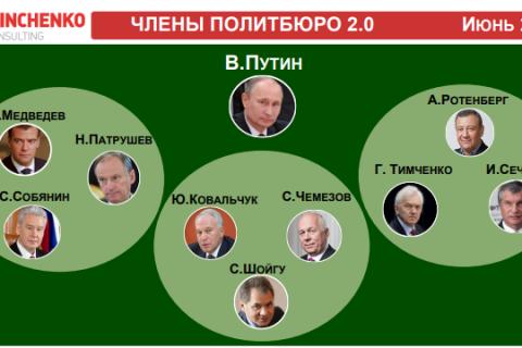 В путинское «политбюро» вошло девять человек. «Страшно далеки они от народа»?