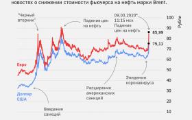 После отказа России от сделки с ОПЕК цена нефти упала до минимума за 30 лет. Что будет дальше?