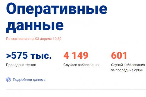 Число случаев заражения коронавирусом в России превысило 4,1 тысяч человек. Три четверти из них — в Москве