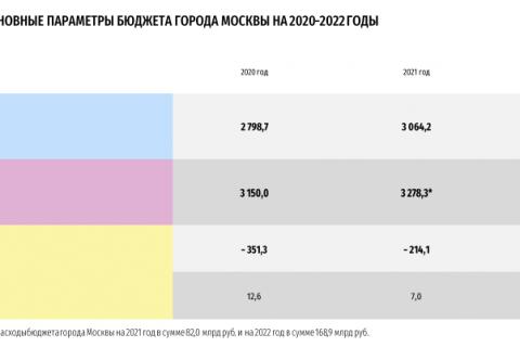 Мосгордума проголосовала за принятия бюджета Москвы. «Дети войны» все же получат пособия