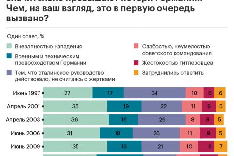 Число критиков роли Сталина в войне снизилось до исторического минимума