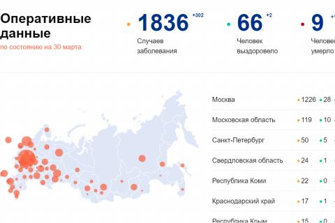 Число инфицированных коронавирусом в России достигло 1836 человек